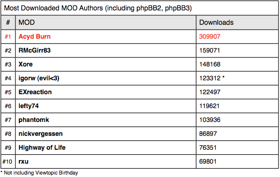 Most downloaded MOD authors