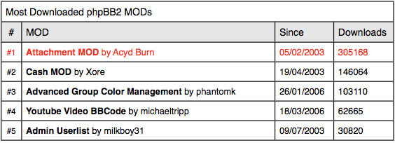 Most downloaded phpBB2 MODs
