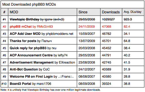 Most downloaded phpBB3 MODs
