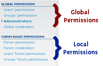 Global and local permissions